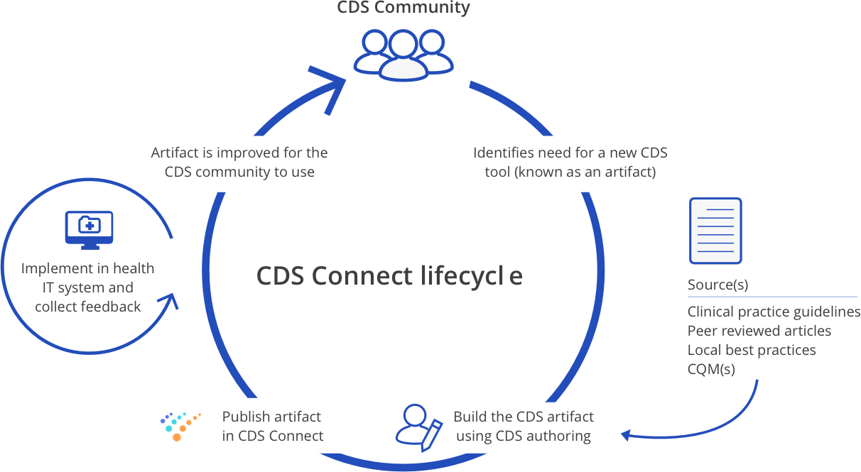 CDS lifecycle chart